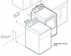 instalare masina de spalat